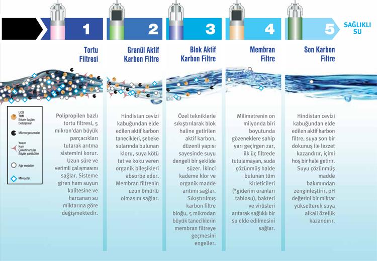 Ocean Ocn-Ro 452 Cs Tezhah Altı Su Arıtma Cihazı